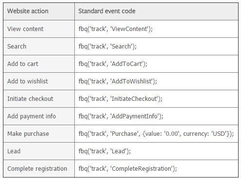 facebook standard event codes