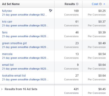 conversion metrics by ad set