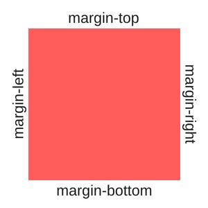 css margins